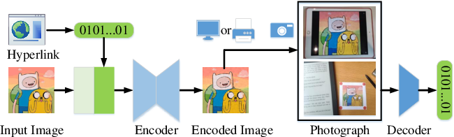 Figure 1 for Robust Invisible Hyperlinks in Physical Photographs Based on 3D Rendering Attacks