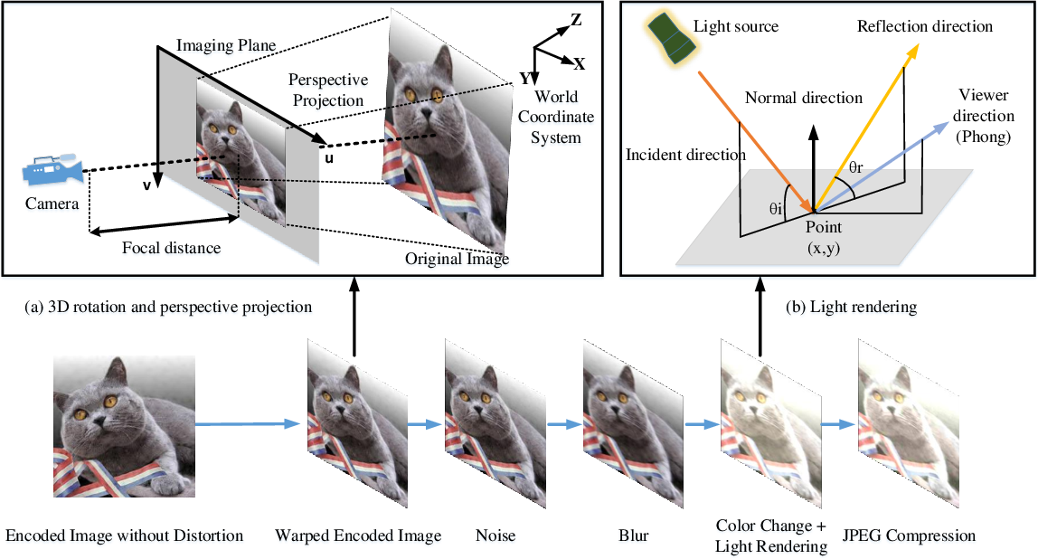 Figure 3 for Robust Invisible Hyperlinks in Physical Photographs Based on 3D Rendering Attacks