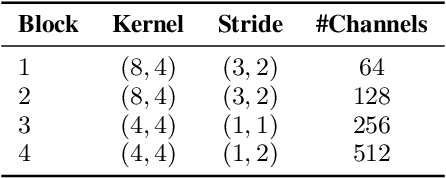 Figure 2 for Single-Channel Speech Separation with Auxiliary Speaker Embeddings