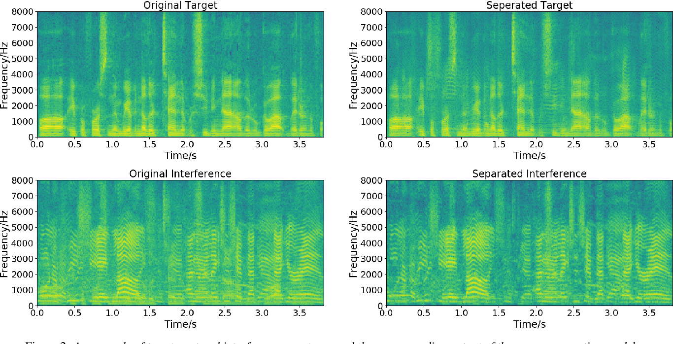 Figure 4 for Single-Channel Speech Separation with Auxiliary Speaker Embeddings