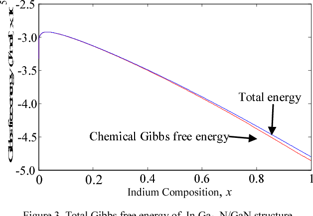 Figure 3 from theoretical investigation of gibbs free energy and total gibbs free energy of inxga1 xngan structure ccuart Image collections