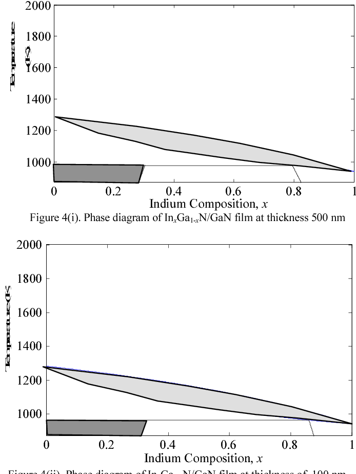 Figure 4 from theoretical investigation of gibbs free energy and phase diagram of inxga1 xngan film at ccuart Image collections