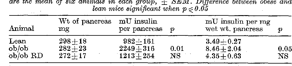 Table 1. Insulin content of pancreases from ob/ob, ob/ob RD and lean mice, Results are the. mean of six animals in each group, • SEM. Difference between obese and lean m~ce significant when p ~ 0.05