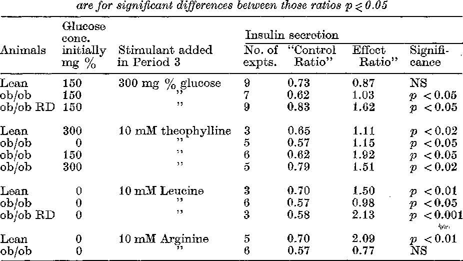 Table 2. Influence of some stimulants of insulin secretion on the pancreas of'ob/ob, ob/ob -RD and lean mice.