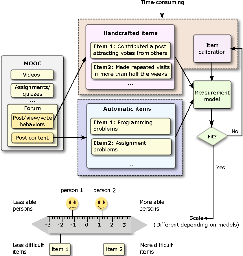 Figure 1 for TopicResponse: A Marriage of Topic Modelling and Rasch Modelling for Automatic Measurement in MOOCs