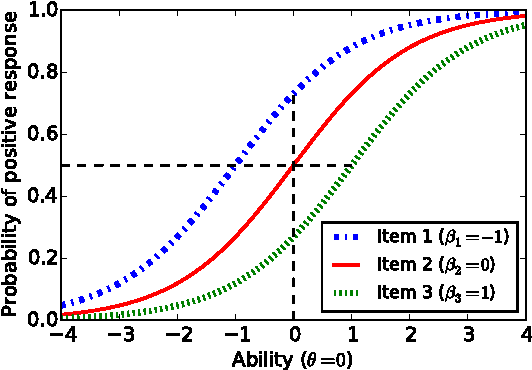 Figure 3 for TopicResponse: A Marriage of Topic Modelling and Rasch Modelling for Automatic Measurement in MOOCs