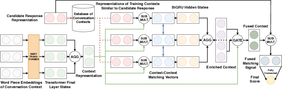 Figure 1 for Enriching Conversation Context in Retrieval-based Chatbots