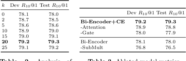 Figure 3 for Enriching Conversation Context in Retrieval-based Chatbots