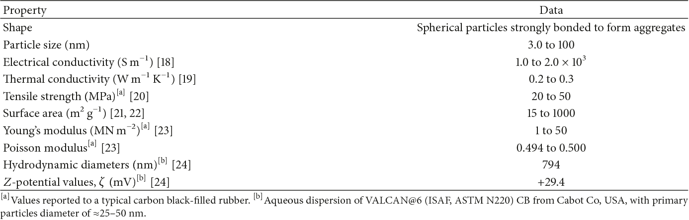 Table 1 from Electrochemical Biosensors Based on Nanostructured