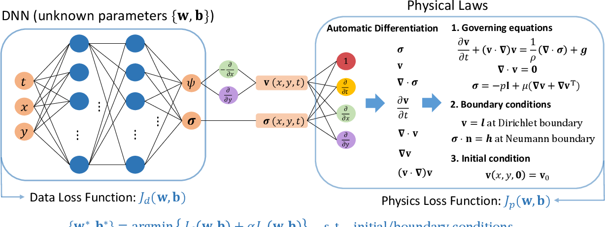 Figure 1 for Physics-informed deep learning for incompressible laminar flows