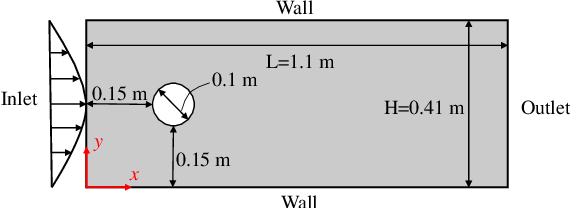 Figure 2 for Physics-informed deep learning for incompressible laminar flows