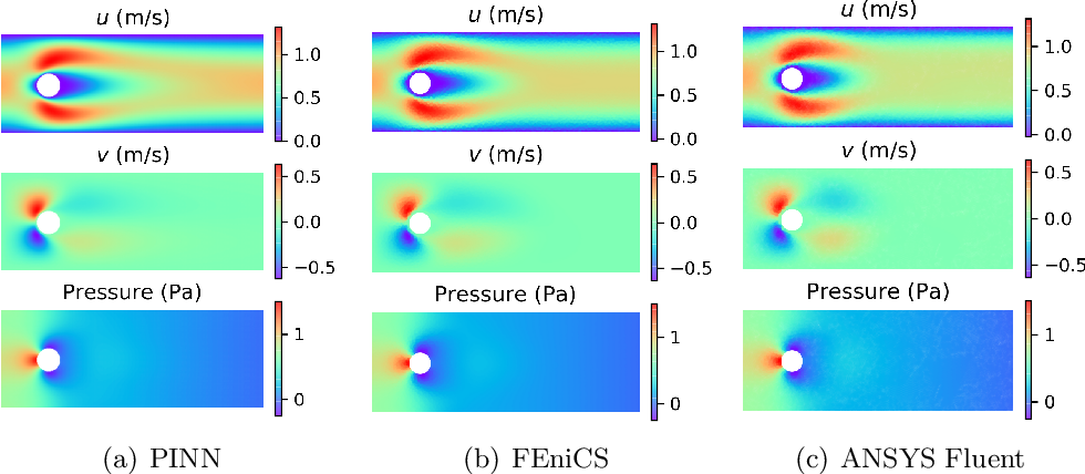 Figure 3 for Physics-informed deep learning for incompressible laminar flows