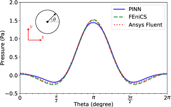 Figure 4 for Physics-informed deep learning for incompressible laminar flows