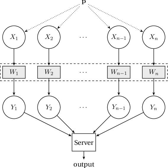Figure 1 for Domain Compression and its Application to Randomness-Optimal Distributed Goodness-of-Fit