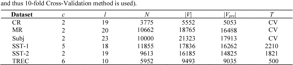 Figure 2 for An Attention-Gated Convolutional Neural Network for Sentence Classification
