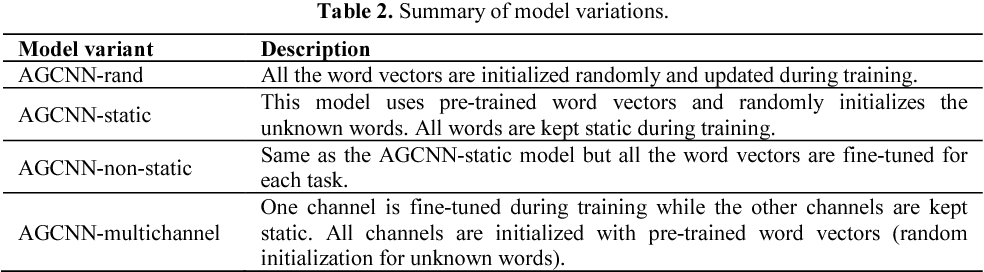 Figure 4 for An Attention-Gated Convolutional Neural Network for Sentence Classification