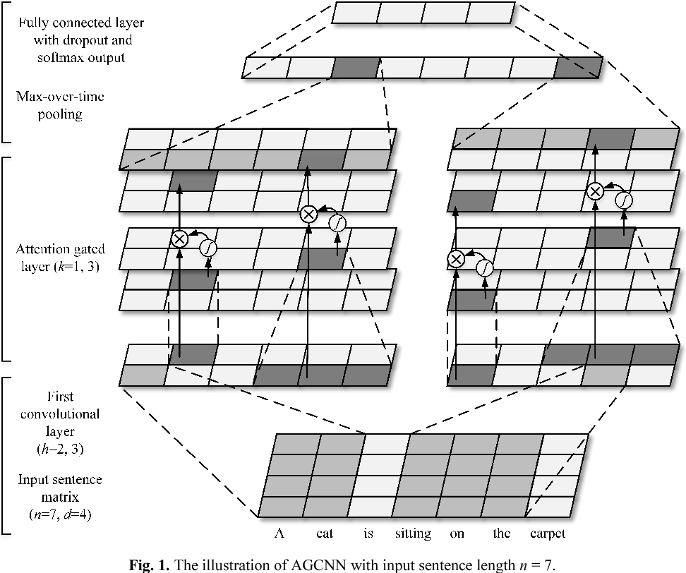 Figure 1 for An Attention-Gated Convolutional Neural Network for Sentence Classification