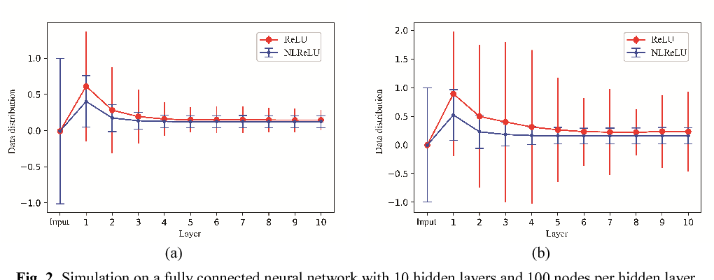 Figure 3 for An Attention-Gated Convolutional Neural Network for Sentence Classification