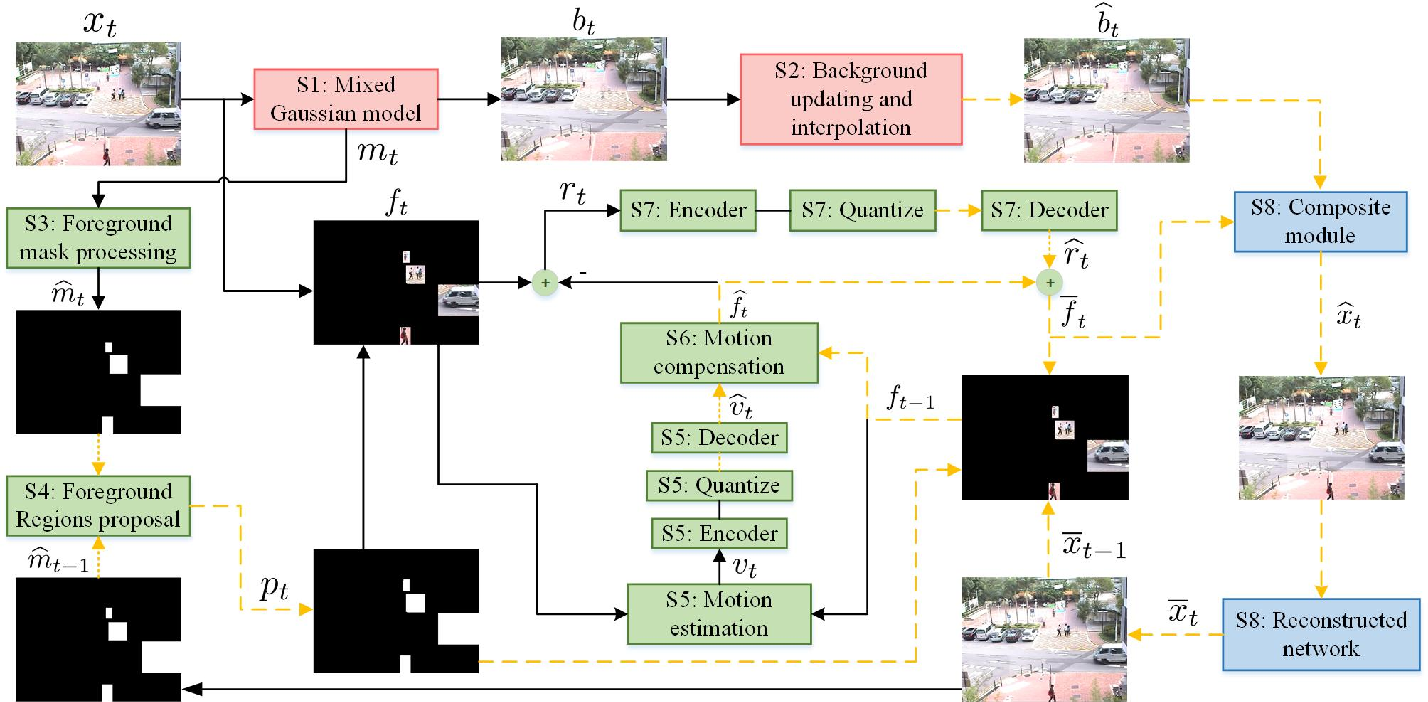 Figure 1 for A Foreground-background Parallel Compression with Residual Encoding for Surveillance Video