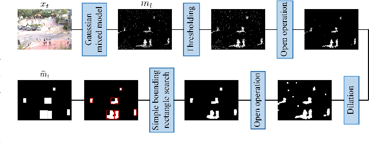 Figure 3 for A Foreground-background Parallel Compression with Residual Encoding for Surveillance Video
