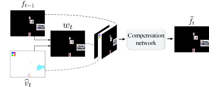 Figure 4 for A Foreground-background Parallel Compression with Residual Encoding for Surveillance Video