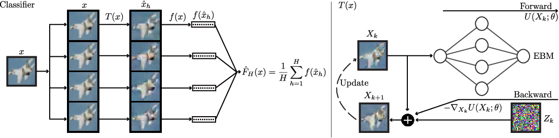 Figure 1 for Stochastic Security: Adversarial Defense Using Long-Run Dynamics of Energy-Based Models
