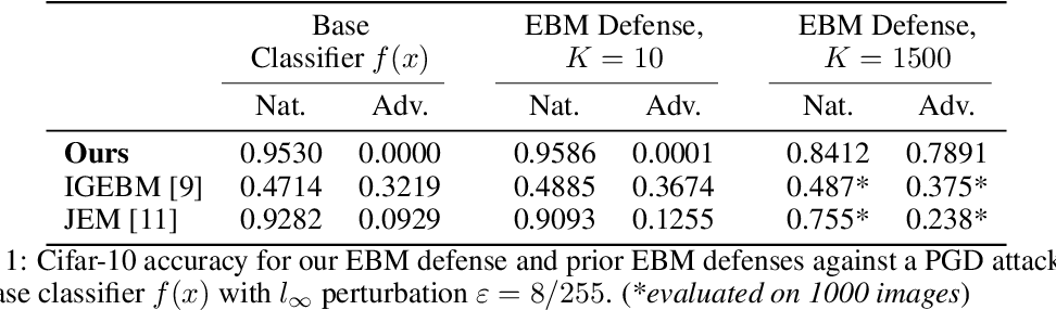 Figure 2 for Stochastic Security: Adversarial Defense Using Long-Run Dynamics of Energy-Based Models