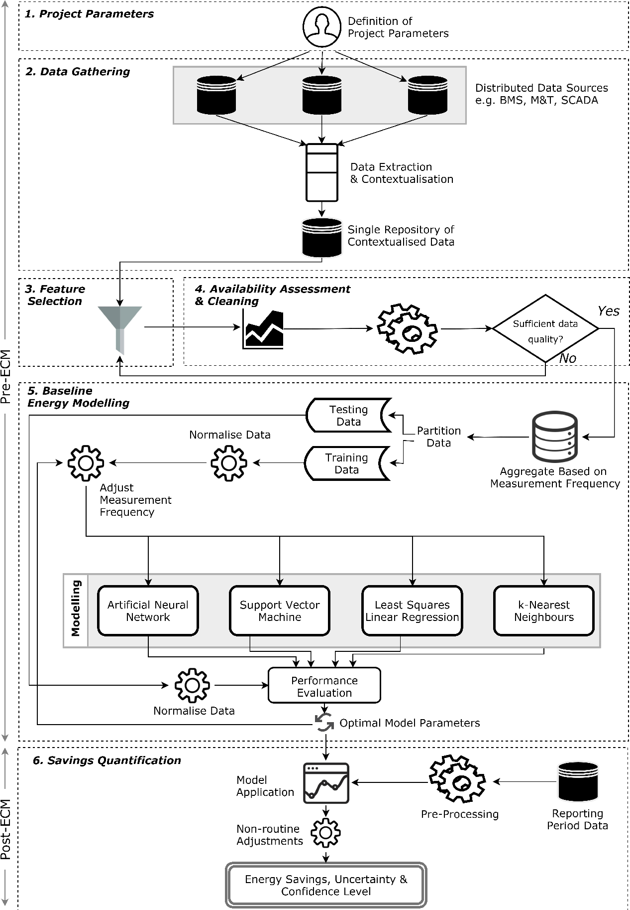 Figure 1 for Development and application of a machine learning supported methodology for measurement and verification (M&V) 2.0