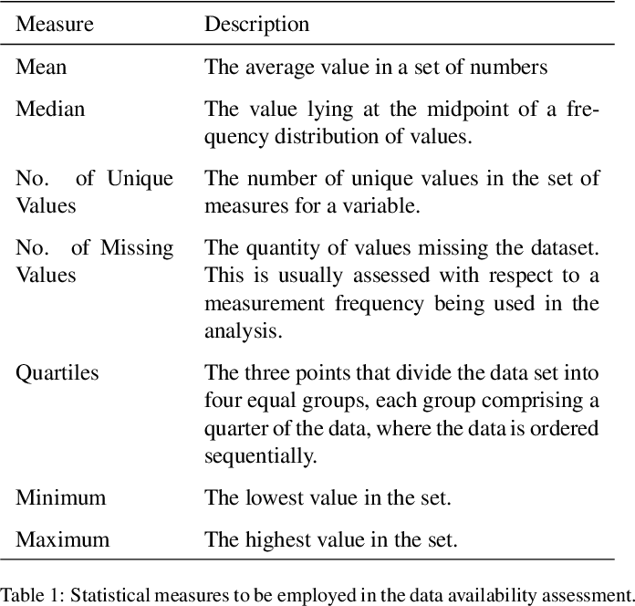Figure 2 for Development and application of a machine learning supported methodology for measurement and verification (M&V) 2.0