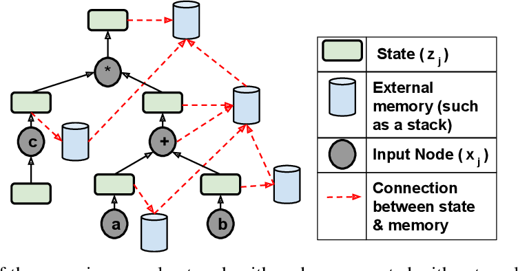 Figure 1 for Recognizing and Verifying Mathematical Equations using Multiplicative Differential Neural Units