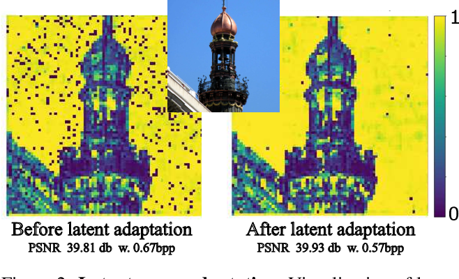 Figure 2 for Content Adaptive Optimization for Neural Image Compression
