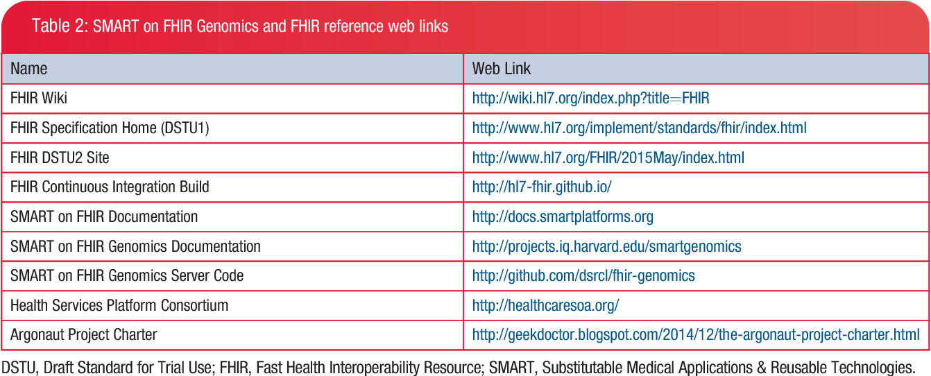 Table 2 from SMART on FHIR Genomics: facilitating