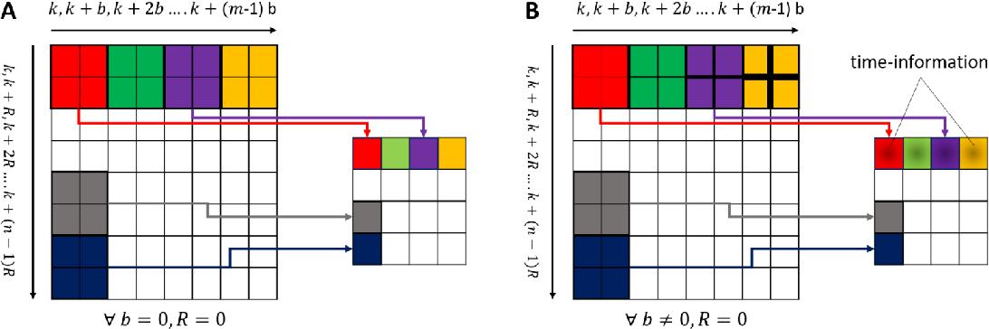 Figure 3 for EnK: Encoding time-information in convolution