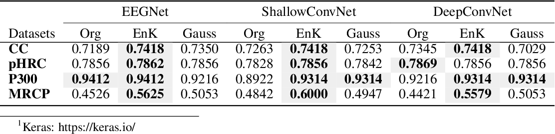 Figure 4 for EnK: Encoding time-information in convolution