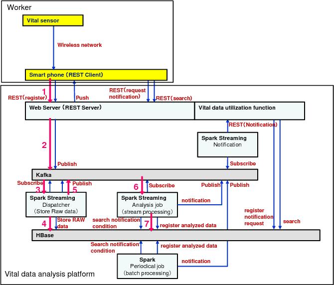 PDF] Proposal of Vital Data Analysis Platform using Wearable Sensor