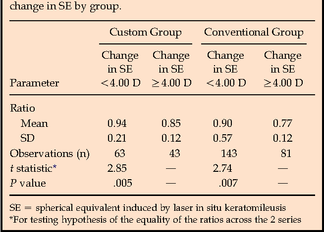 Table 2. Comparison of the ratio of the change in K to the change in SE by group.
