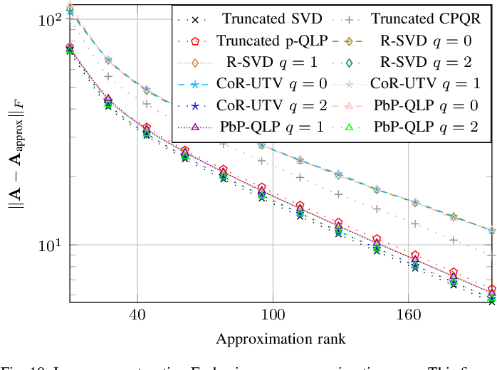 Figure 2 for Projection-based QLP Algorithm for Efficiently Computing Low-Rank Approximation of Matrices