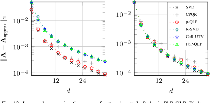 Figure 4 for Projection-based QLP Algorithm for Efficiently Computing Low-Rank Approximation of Matrices