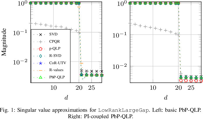 Figure 1 for Projection-based QLP Algorithm for Efficiently Computing Low-Rank Approximation of Matrices