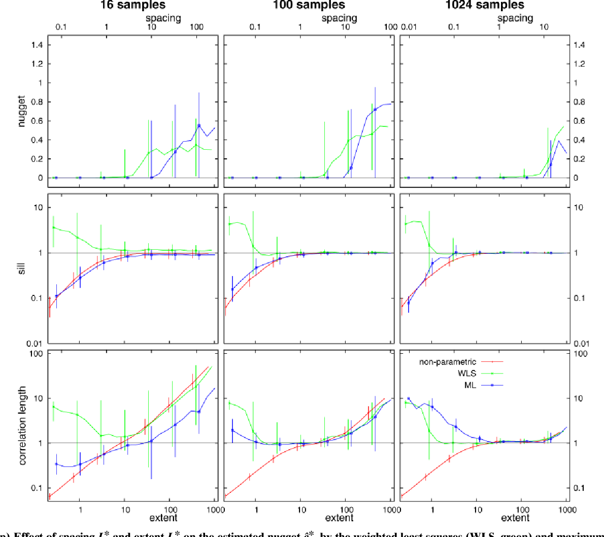 Fig. 8. (Top) Effect of spacing LS* and extent LE* on the estimated nugget ĉ0*, by the weighted least squares (WLS, green) and maximum likelihood (ML, blue) methods. (Middle) Effect of spacing LS* and extent LE* on the estimated sill ĉs* (WLS green, ML blue) and the sample variance s2* (red). (Bottom) Effect of spacing LS* and extent LE* on the estimated correlation length l̂* (WLS green, ML blue) and the integral scale Ĵ* (red). Random sampling (median with 25 and 75% quantiles as error bars). All are for the three-parameter model.