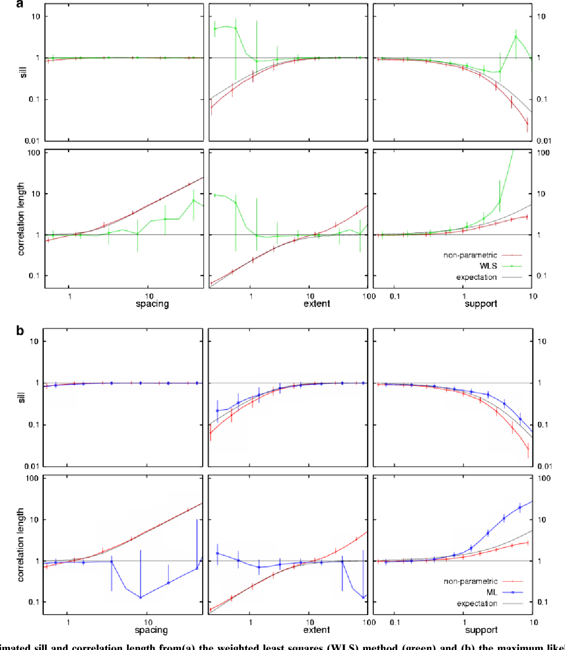 Fig. 12. Estimated sill and correlation length from(a) the weighted least squares (WLS) method (green) and (b) the maximum likelihood (ML) method (blue), together with variance and integral scale (red). The thin black lines correspond to the analytical expectations. All are for the twoparameter model, with 100 gridded samples.