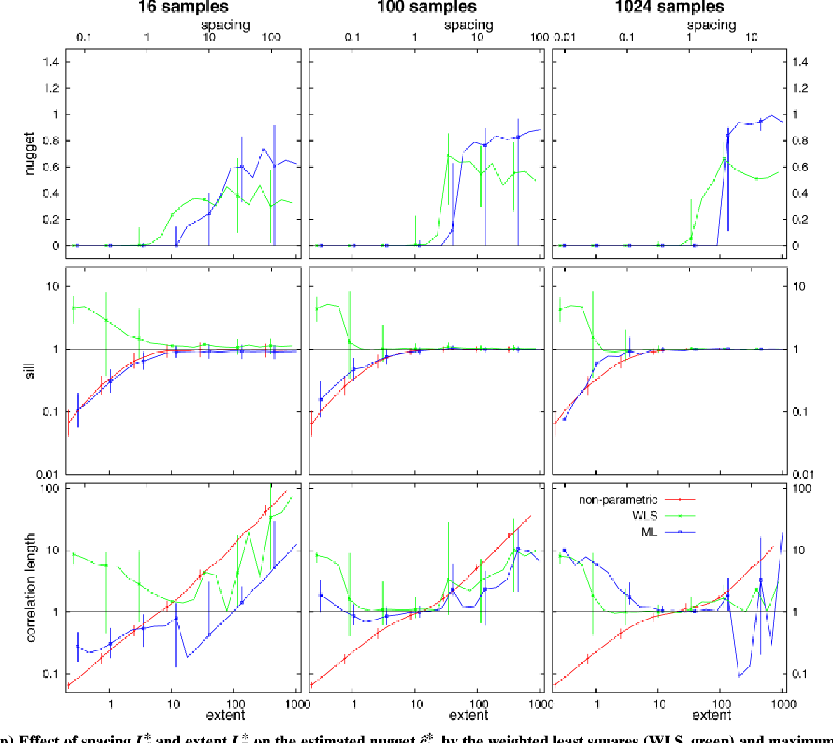 Fig. 7. (Top) Effect of spacing LS* and extent LE* on the estimated nugget ĉ0*, by the weighted least squares (WLS, green) and maximum likelihood (ML, blue) methods. (Middle) Effect of spacing LS* and extent LE* on the estimated sill ĉs* (WLS green, ML blue) and the sample variance s2* (red). (Bottom) Effect of spacing LS* and extent LE* on the estimated correlation length l̂* (WLS green, ML blue) and the integral scale Ĵ* (red). Gridded sampling (median with 25 and 75% quantiles as error bars). All are for the three-parameter model.