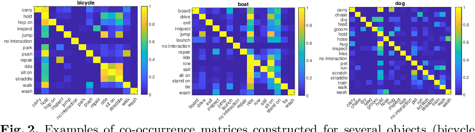 Figure 2 for Detecting Human-Object Interactions with Action Co-occurrence Priors