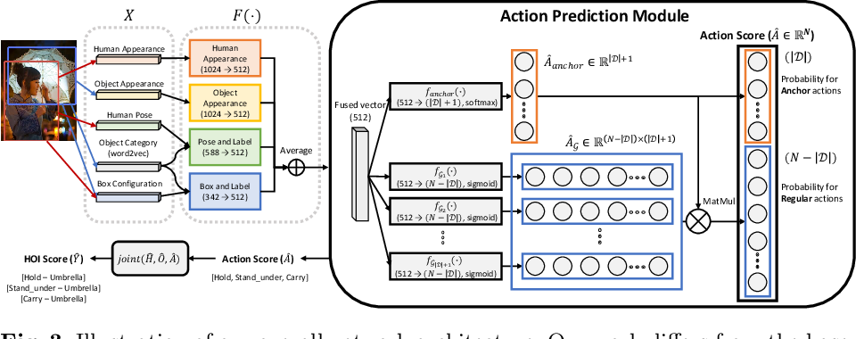 Figure 4 for Detecting Human-Object Interactions with Action Co-occurrence Priors