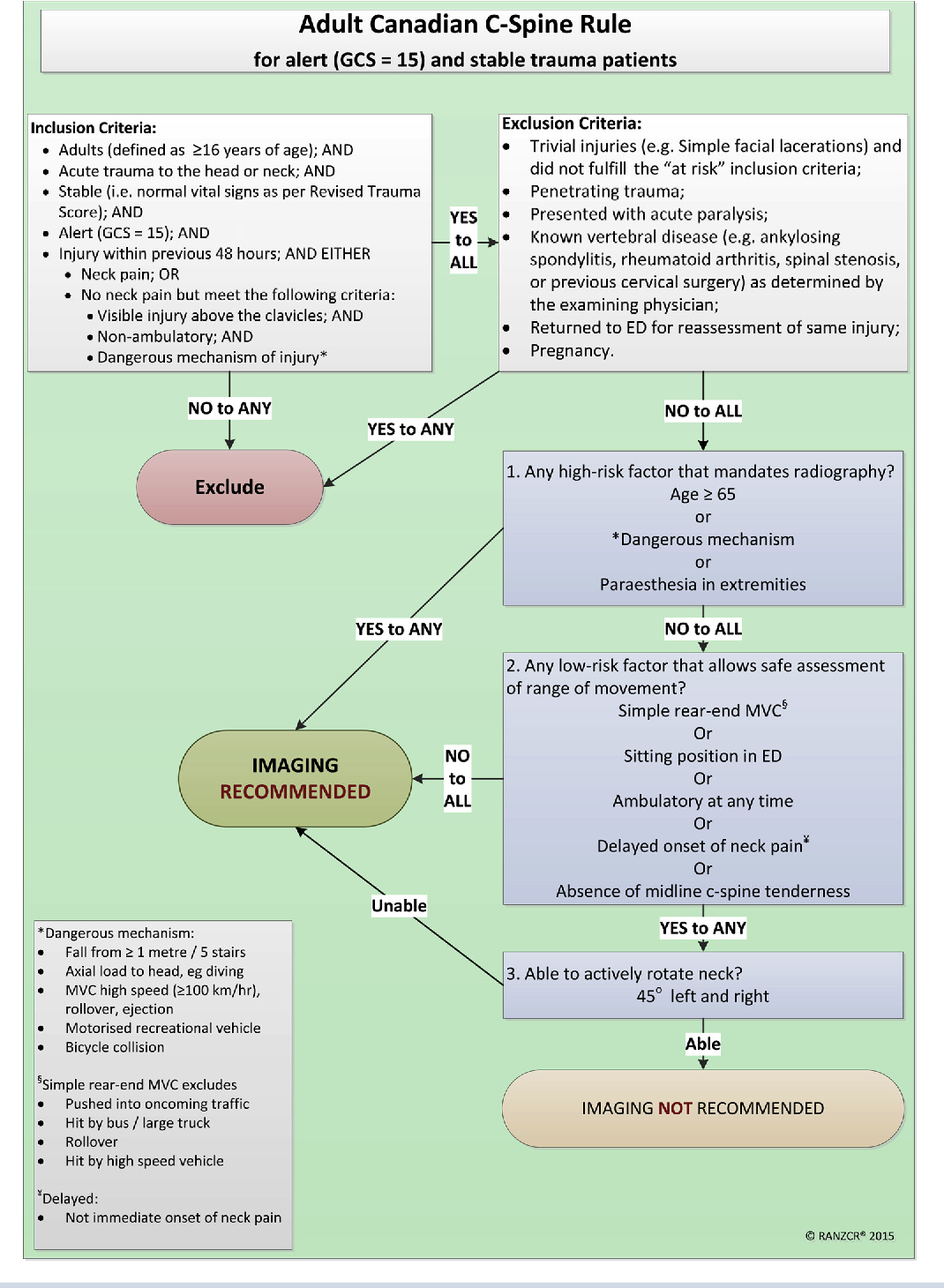 Figure 1 from Impact of Interactive e-Learning Modules on