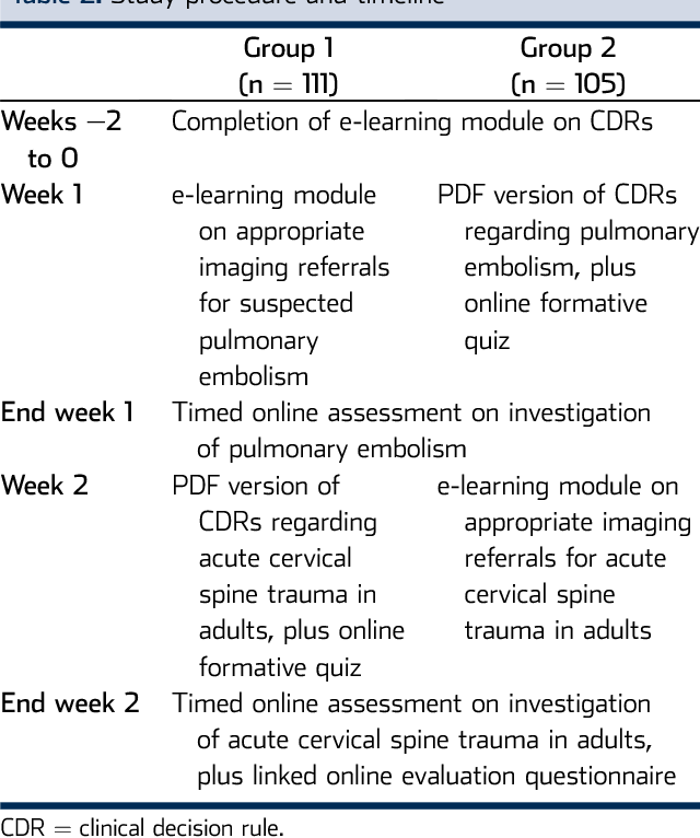 Figure 3 from Impact of Interactive e-Learning Modules on
