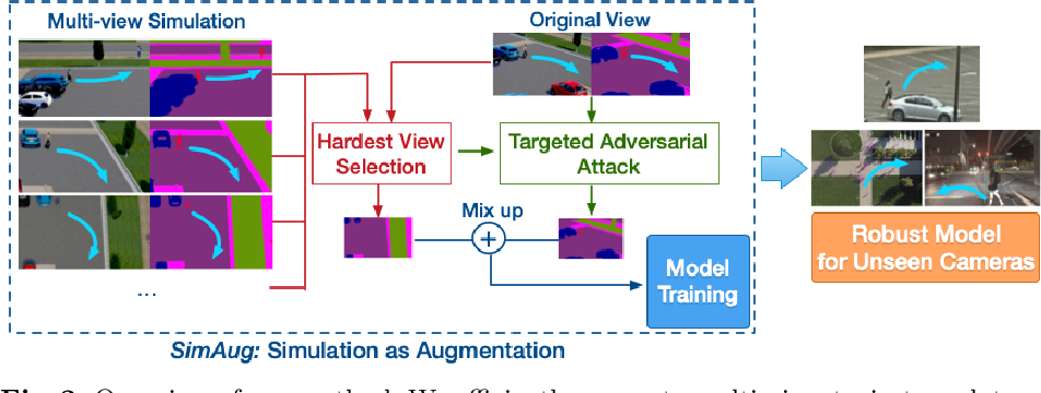 Figure 2 for SimAug: Learning Robust Representations from 3D Simulation for Pedestrian Trajectory Prediction in Unseen Cameras