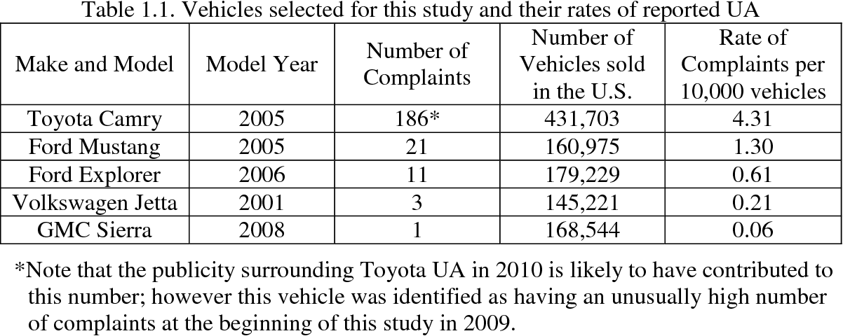Investigation Of Electrical Component Failures Affecting Vehicle