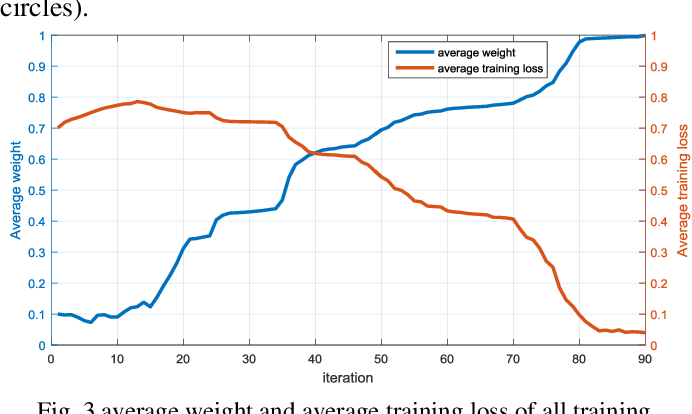 Figure 1 for Complex Scene Classification of PolSAR Imagery based on a Self-paced Learning Approach