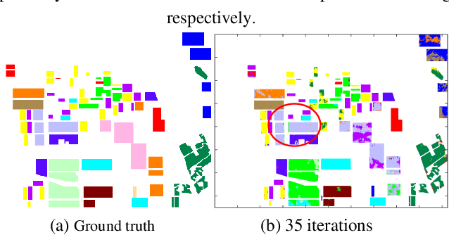 Figure 2 for Complex Scene Classification of PolSAR Imagery based on a Self-paced Learning Approach